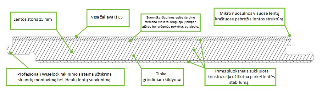 Timberwiselentele